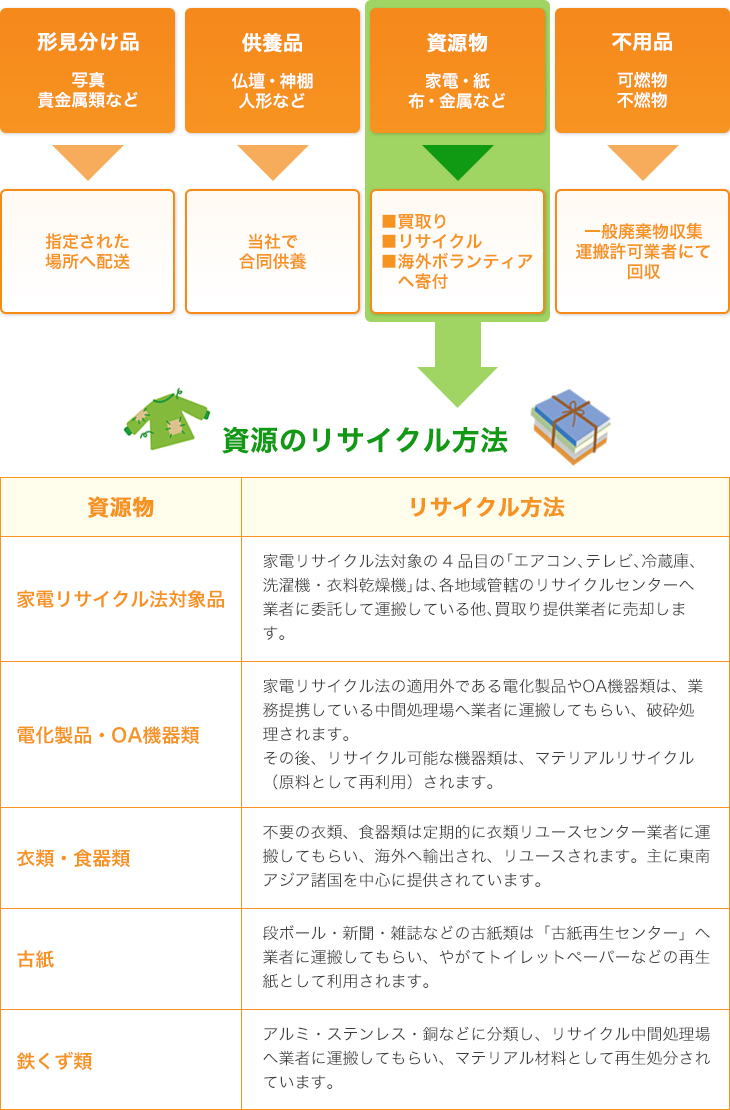 リサイクルの表