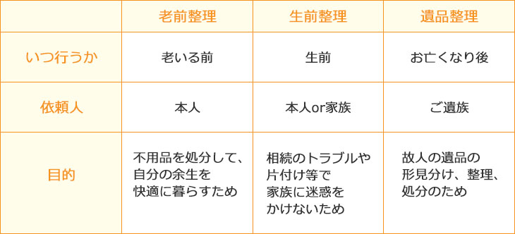 生前整理と遺品整理の違いの表